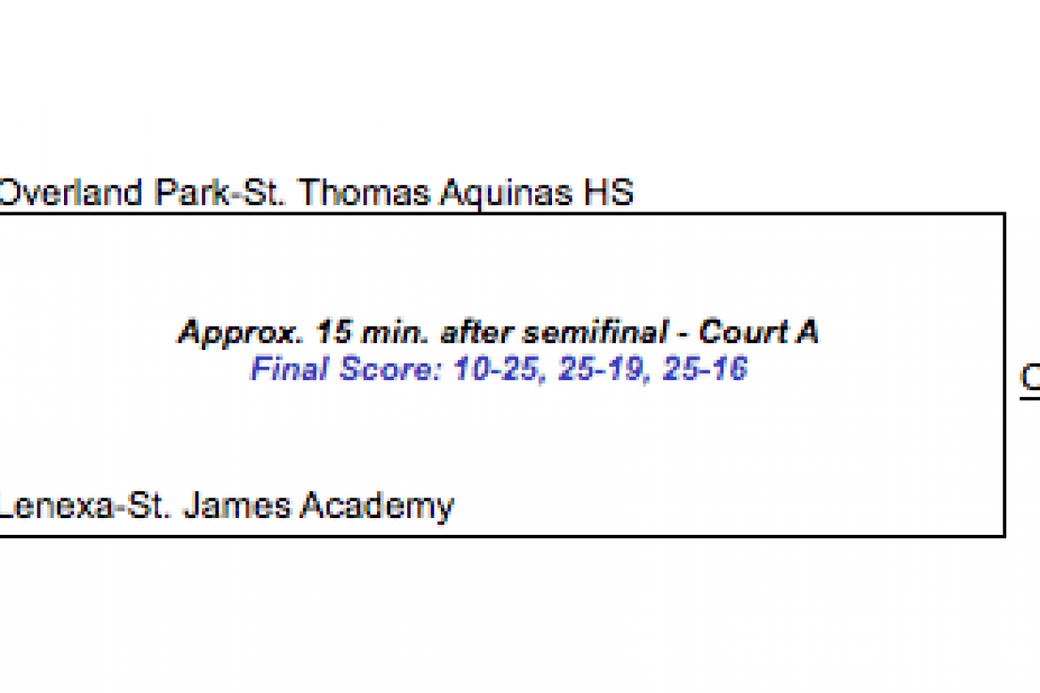 St. Thomas Aquinas won the Class 5A State Championship in three sets over St. James Academy on Saturday.